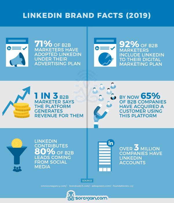 LinkedIn Brand Facts